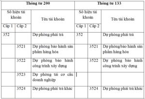 So sánh tài khoản 352 – Dự phòng phải trả theo thông tư 133 và thông tư 200