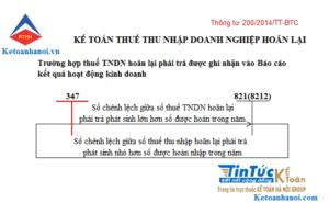 Sơ đồ kế toán thuế TNDN hoãn lại