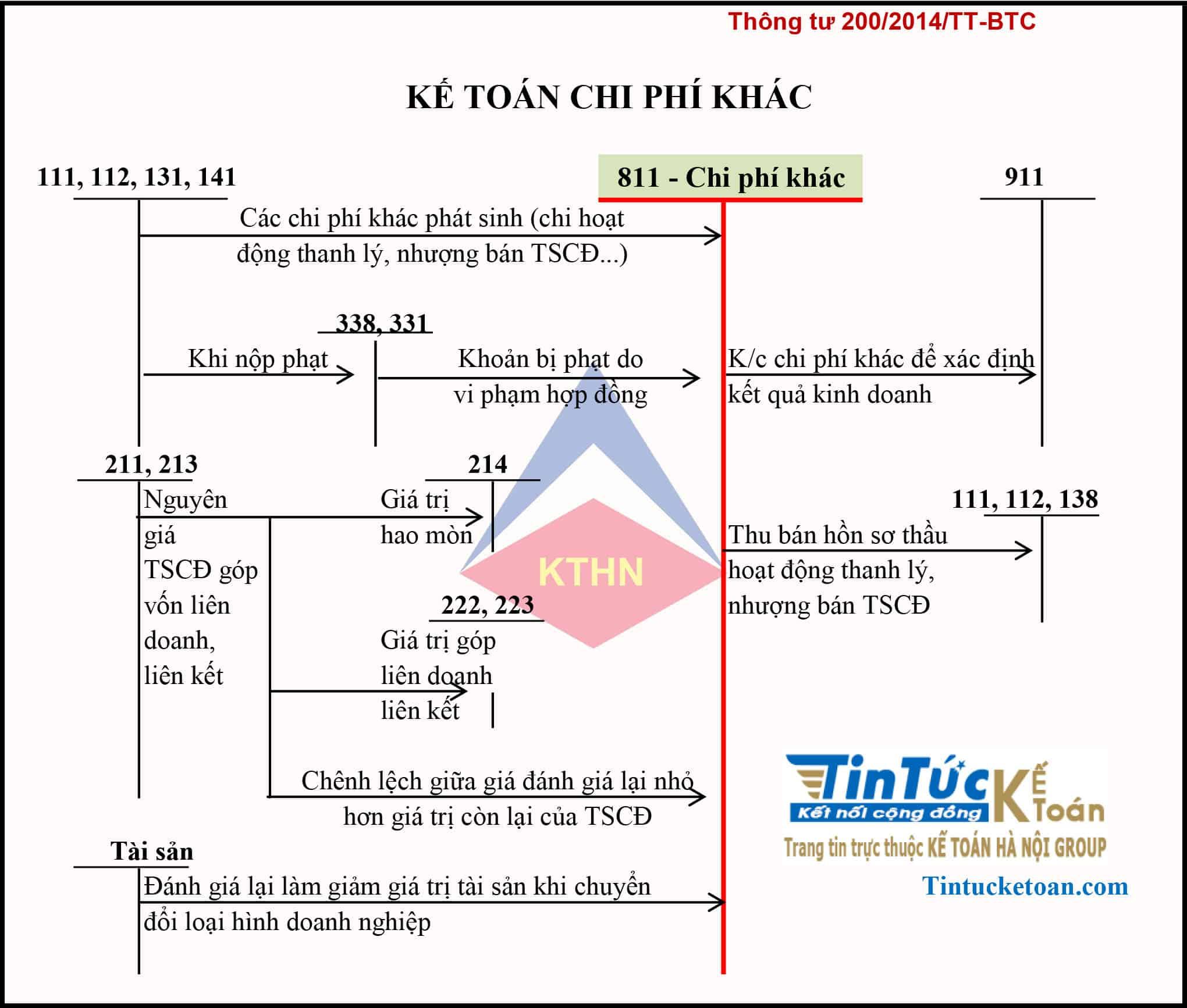 Sơ đồ TK 811- Kế toán chi phí khác theo thông tư 200