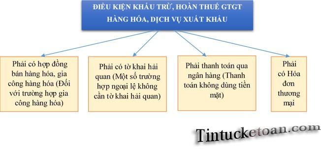 Điều kiện khấu trừ, hoàn thuế GTGT hàng hóa, dịch vụ xuất khẩu